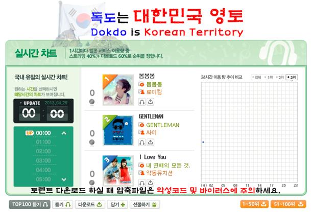 dokdo the korean territory